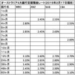 オーストラリア4大銀行定期預金レート(2015年2月17日現在)