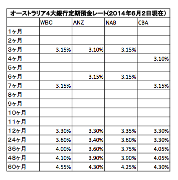 TD rate 020614