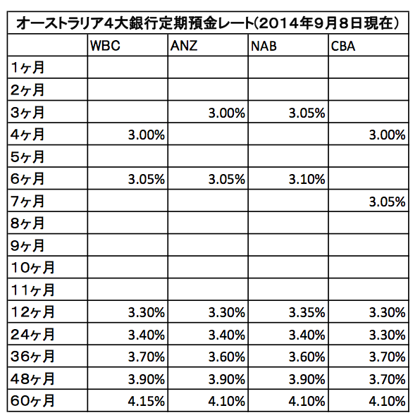 TD rate 0809