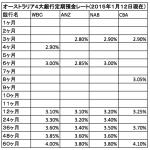 オーストラリア4大銀行定期預金レート(2015年1月12日現在)