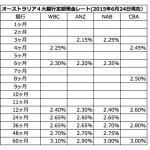 オーストラリア4大銀行定期預金レート(2015年6月24日現在)